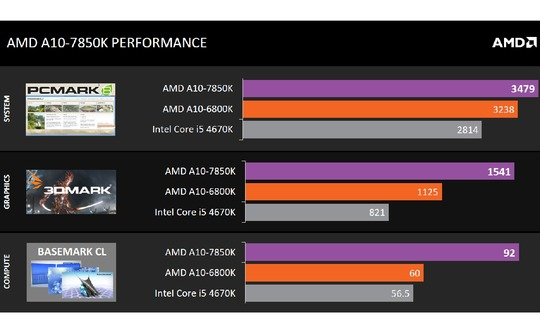 kaveri-performance-pitted-against-intel-haswell