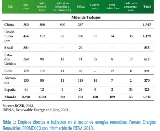 miles-de-trabajos-verdes-2013