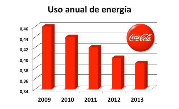 uso-energia-coca-cola